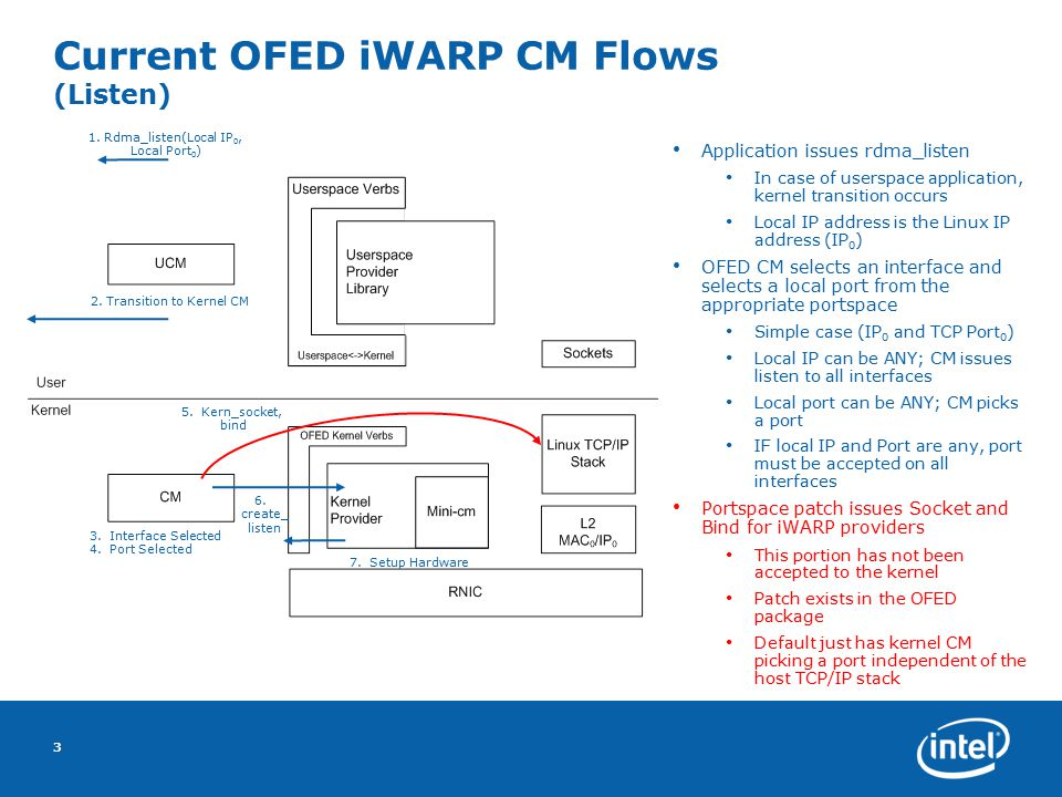 Current OFED iWARP CM Flows (Listen) 3 Application issues rdma_listen In case of userspace application, kernel transition occurs Local IP address is t