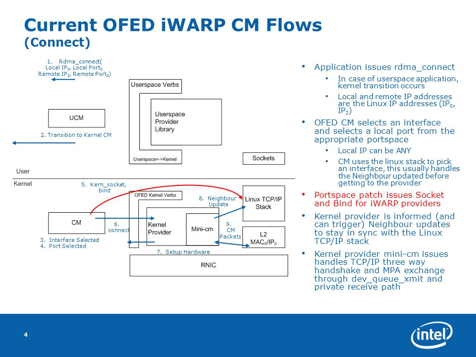Current OFED iWARP CM Flows (Connect) 4 Application issues rdma_connect In case of userspace application, kernel transition occurs Local and remote IP addresses are the Linux IP addresses (IP 0, IP 2 ) OFED CM selects an interface and selects a local port from the appropriate portspace Local IP can be ANY CM uses the linux stack to pick an interface, this usually handles the Neighbour updated before getting to the provider Portspace patch issues Socket and Bind for iWARP providers Kernel provider is informed (and can trigger) Neighbour updates to stay in sync with the Linux TCP/IP stack Kernel provider mini-cm issues handles TCP/IP three way handshake and MPA exchange through dev_queue_xmit and private receive path 1.Rdma_connect( Local IP 0, Local Port 0, Remote IP 2, Remote Port 2 ) 2.