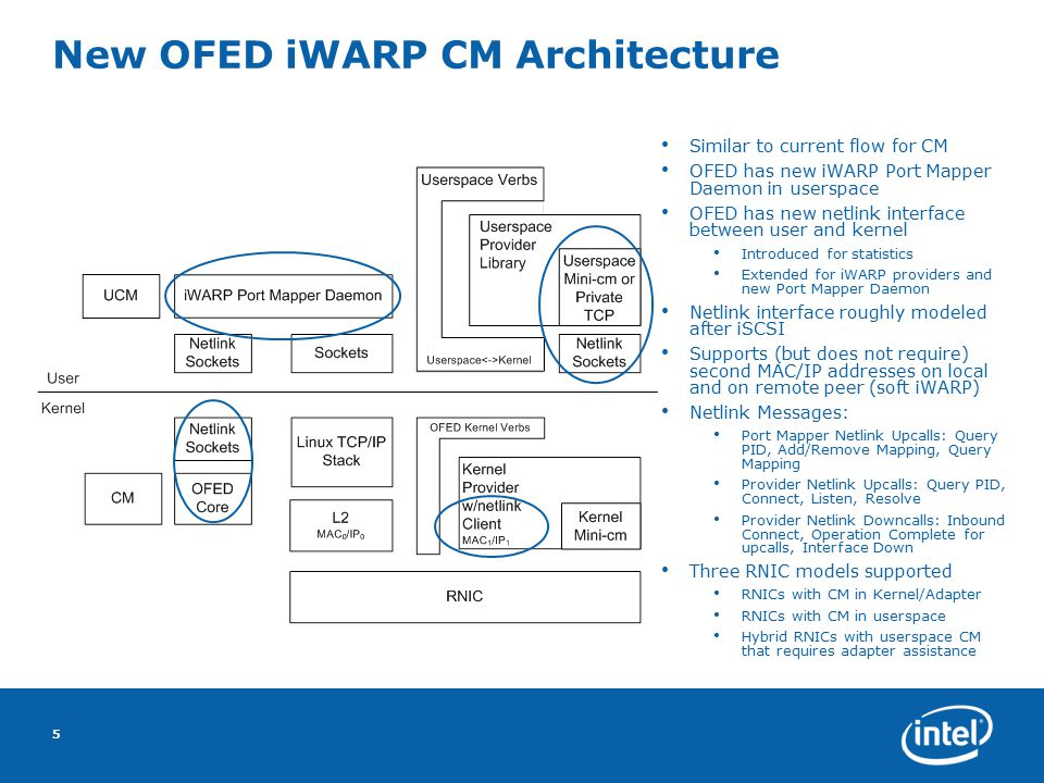 New OFED iWARP CM Architecture 5 Similar to current flow for CM OFED has new iWARP Port Mapper Daemon in userspace OFED has new netlink interface between user and kernel Introduced for statistics Extended for iWARP providers and new Port Mapper Daemon Netlink interface roughly modeled after iSCSI Supports (but does not require) second MAC/IP addresses on local and on remote peer (soft iWARP) Netlink Messages: Port Mapper Netlink Upcalls: Query PID, Add/Remove Mapping, Query Mapping Provider Netlink Upcalls: Query PID, Connect, Listen, Resolve Provider Netlink Downcalls: Inbound Connect, Operation Complete for upcalls, Interface Down Three RNIC models supported RNICs with CM in Kernel/Adapter RNICs with CM in userspace Hybrid RNICs with userspace CM that requires adapter assistance