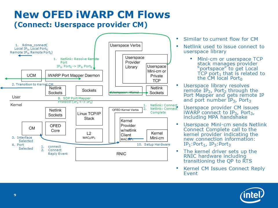 New OFED iWARP CM Flows (Connect: Userspace provider CM) 9 3. Interface Selected 4. Port Selected Similar to current flow for CM Netlink used to issue
