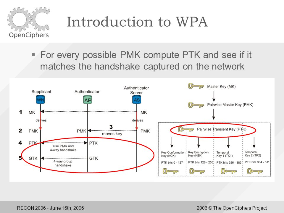 RECON 2006 - June 16th, 20062006 © The OpenCiphers Project Introduction to WPA  For every possible PMK compute PTK and see if it matches the handshake captured on the network