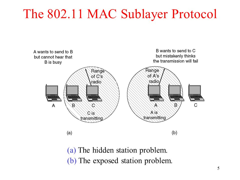 5 The 802.11 MAC Sublayer Protocol (a) The hidden station problem. (b) The exposed station problem.