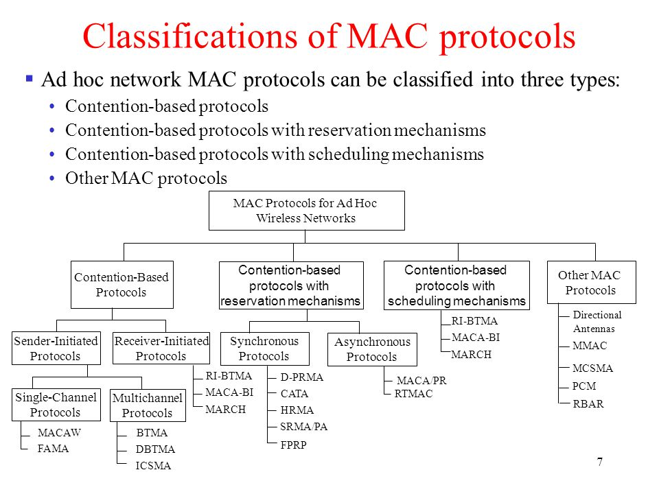 7 Classifications of MAC protocols  Ad hoc network MAC protocols can be classified into three types: Contention-based protocols Contention-based protocols with reservation mechanisms Contention-based protocols with scheduling mechanisms Other MAC protocols MAC Protocols for Ad Hoc Wireless Networks Contention-Based Protocols Contention-based protocols with reservation mechanisms Other MAC Protocols Contention-based protocols with scheduling mechanisms Sender-Initiated Protocols Receiver-Initiated Protocols Synchronous Protocols Asynchronous Protocols Single-Channel Protocols Multichannel Protocols MACAW FAMA BTMA DBTMA ICSMA RI-BTMA MACA-BI MARCH D-PRMA CATA HRMA RI-BTMA MACA-BI MARCH SRMA/PA FPRP MACA/PR RTMAC Directional Antennas MMAC MCSMA PCM RBAR