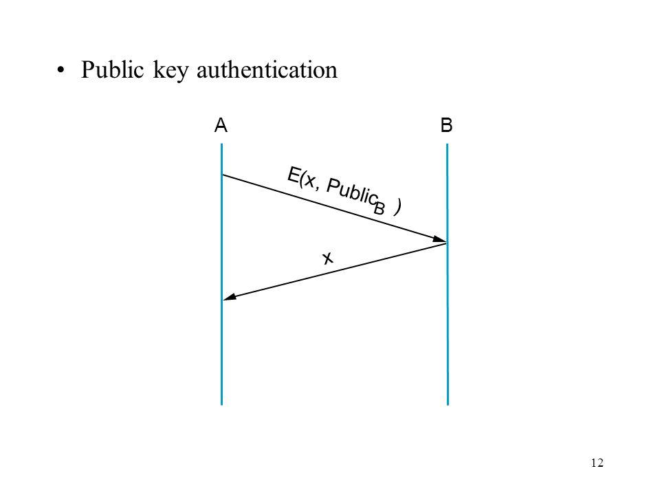 12 Public key authentication AB E ( x, Public B ) x