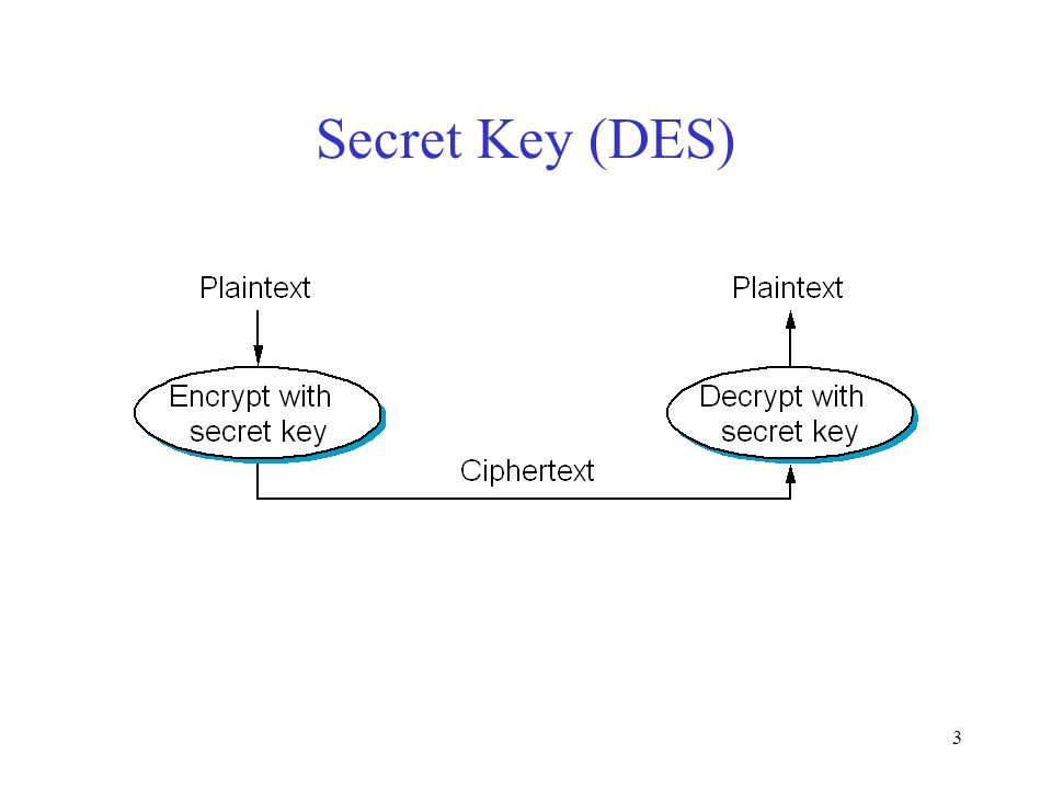 3 Secret Key (DES)