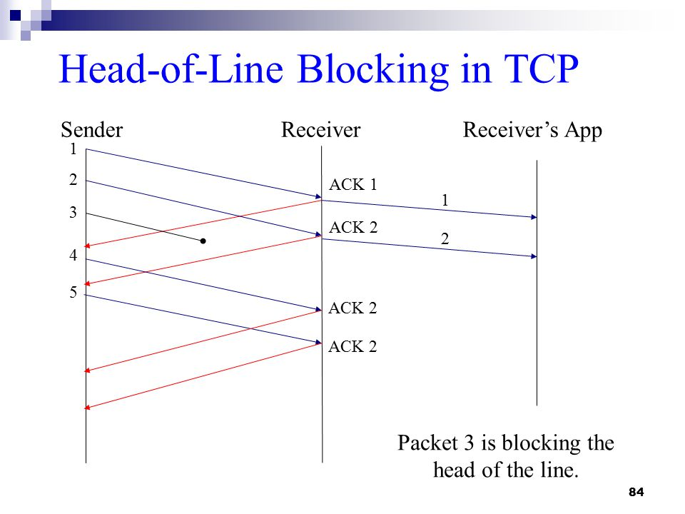 84 Head-of-Line Blocking in TCP SenderReceiver ACK 1 1 2 3 4 5 ACK 2 Packet 3 is blocking the head of the line.