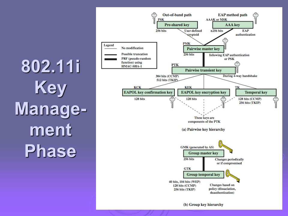 802.11i Key Manage- ment Phase