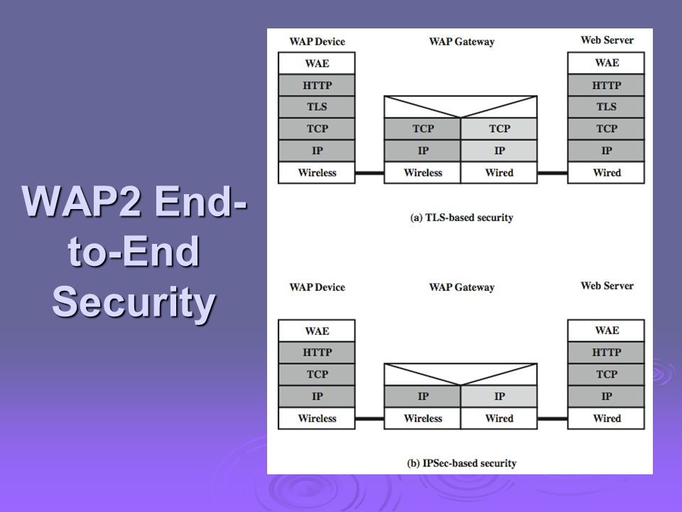 WAP2 End- to-End Security