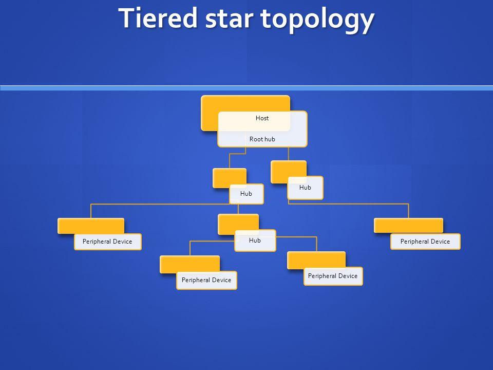 Tiered star topology Host Root hub Hub Peripheral Device Hub Peripheral Device Hub Peripheral Device