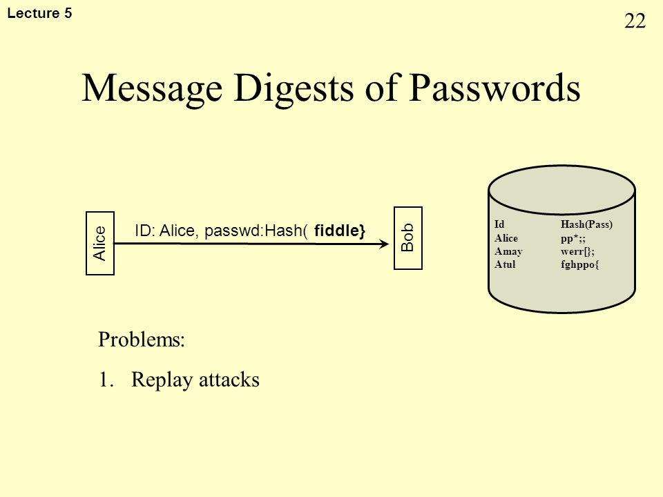 22 Lecture 5 Message Digests of Passwords Alice Bob ID: Alice, passwd:Hash( fiddle} Problems: 1.Replay attacks Id Hash(Pass) Alice pp*;; Amay werr[};