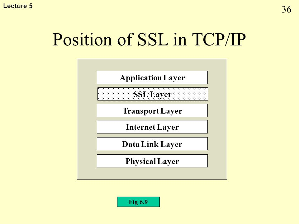 36 Lecture 5 Position of SSL in TCP/IP Fig 6.9 Application Layer Transport Layer Internet Layer Data Link Layer Physical Layer SSL Layer