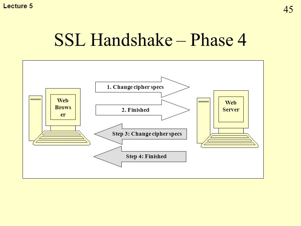 45 Lecture 5 SSL Handshake – Phase 4 Web Brows er Web Server Step 3: Change cipher specs Step 4: Finished 1. Change cipher specs 2. Finished