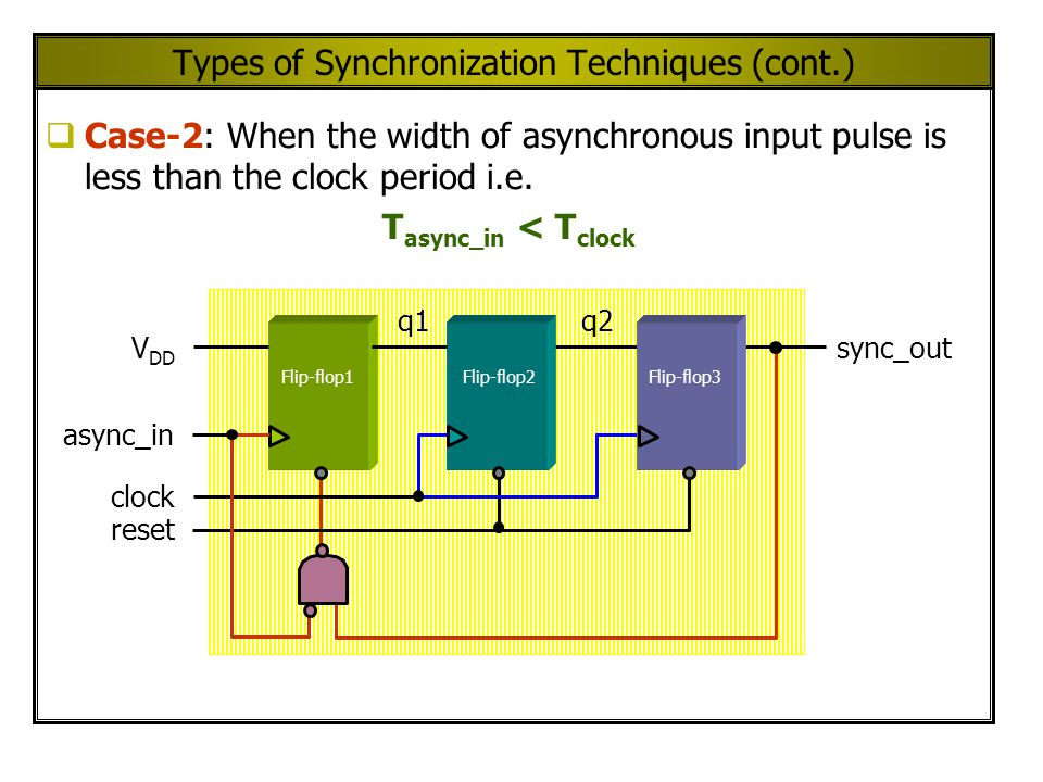 Types of Synchronization Techniques (cont.)  Case-2: When the width of asynchronous input pulse is less than the clock period i.e.