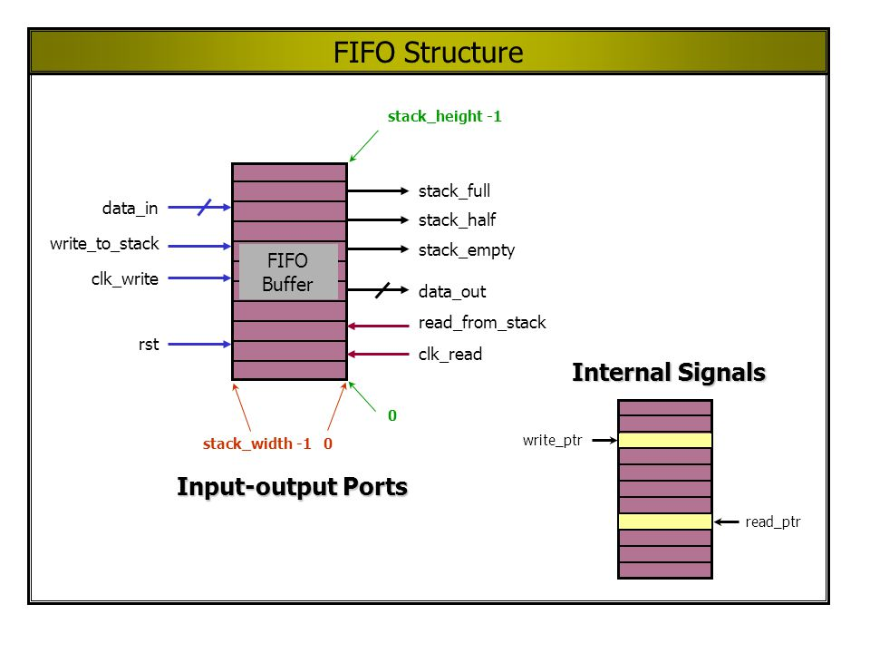 FIFO Structure FIFO Buffer stack_width -10 stack_height -1 0 data_in write_to_stack rst clk_write stack_half stack_empty stack_full data_out read_from