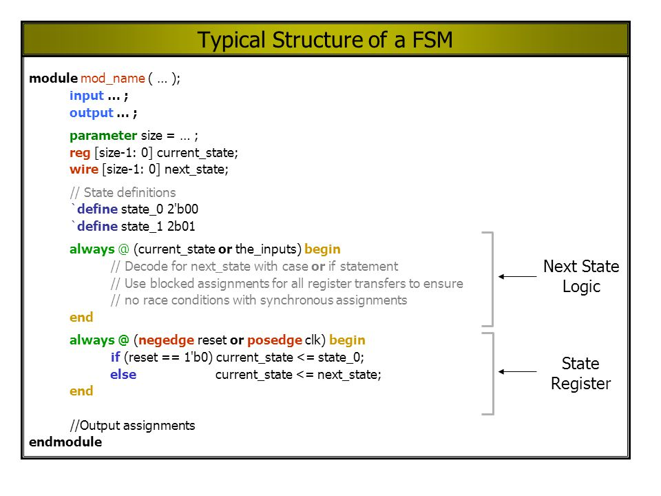Typical Structure of a FSM module mod_name ( … ); input … ; output … ; parameter size = … ; reg [size-1: 0] current_state; wire [size-1: 0] next_state; // State definitions `define state_0 2 b00 `define state_1 2b01 always @ (current_state or the_inputs) begin // Decode for next_state with case or if statement // Use blocked assignments for all register transfers to ensure // no race conditions with synchronous assignments end always @ (negedge reset or posedge clk) begin if (reset == 1 b0) current_state <= state_0; else current_state <= next_state; end //Output assignments endmodule Next State Logic State Register