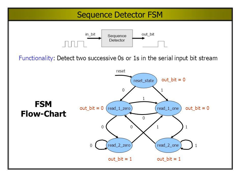 Sequence Detector FSM Functionality: Detect two successive 0s or 1s in the serial input bit stream read_1_zeroread_1_one read_2_zeroread_2_one reset_state reset 01 1001 1 0 01 out_bit = 0 out_bit = 1 FSM Flow-Chart