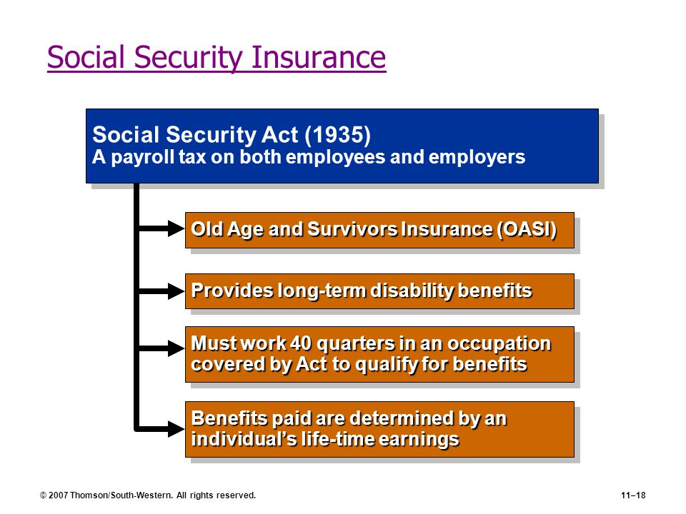 © 2007 Thomson/South-Western. All rights reserved.11–18 Social Security Insurance Benefits paid are determined by an individual's life-time earnings P
