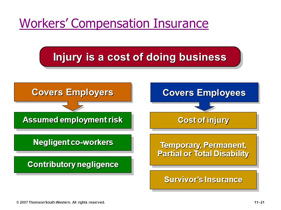 © 2007 Thomson/South-Western. All rights reserved.11–21 Workers' Compensation Insurance Covers Employers Covers Employees Cost of injury Negligent co-