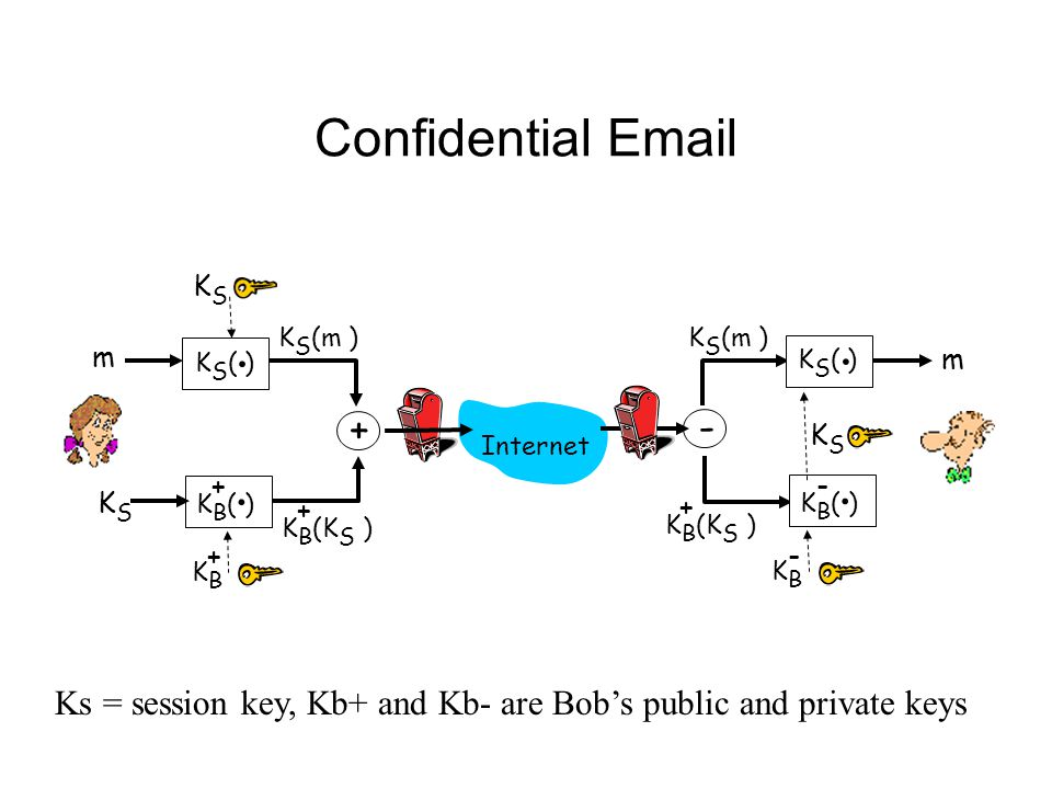 Confidential Email K S ( ). K B ( ).