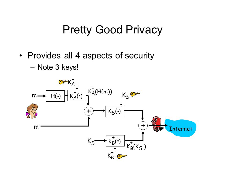 Pretty Good Privacy Provides all 4 aspects of security –Note 3 keys! H( ). K A ( ). - + K A (H(m)) - m KAKA - m K S ( ). K B ( ). + + K B (K S ) + KSK