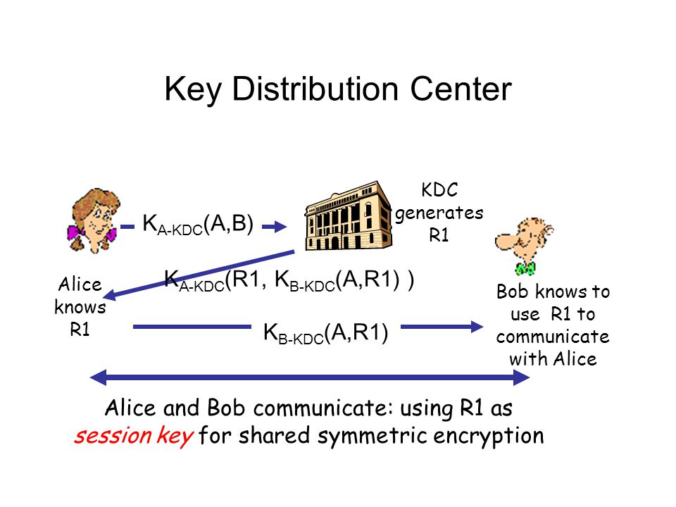 Key Distribution Center Alice knows R1 Bob knows to use R1 to communicate with Alice Alice and Bob communicate: using R1 as session key for shared sym