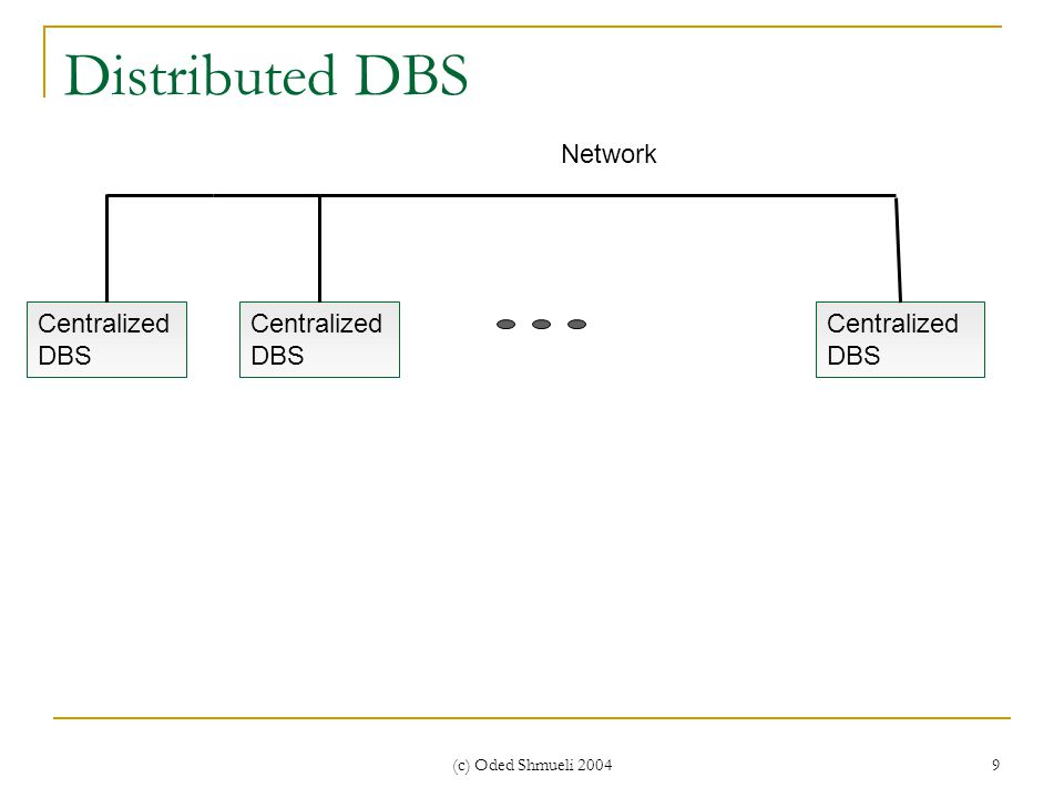 (c) Oded Shmueli 2004 9 Distributed DBS Centralized DBS Network