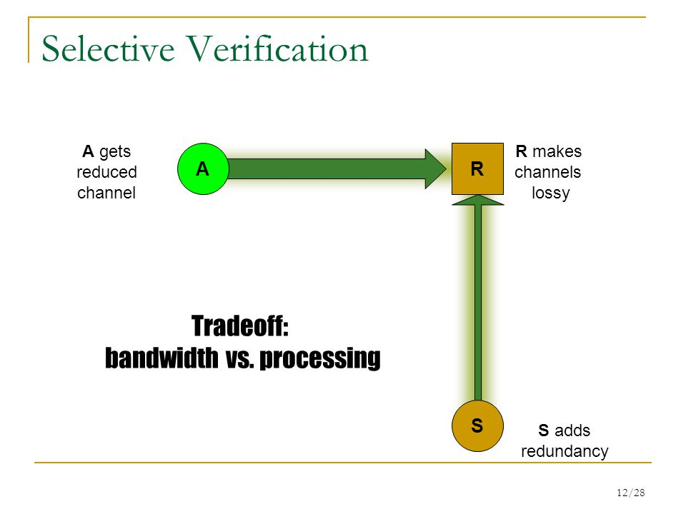 12/28 Selective Verification R R makes channels lossy S adds redundancy A gets reduced channel Tradeoff: bandwidth vs.