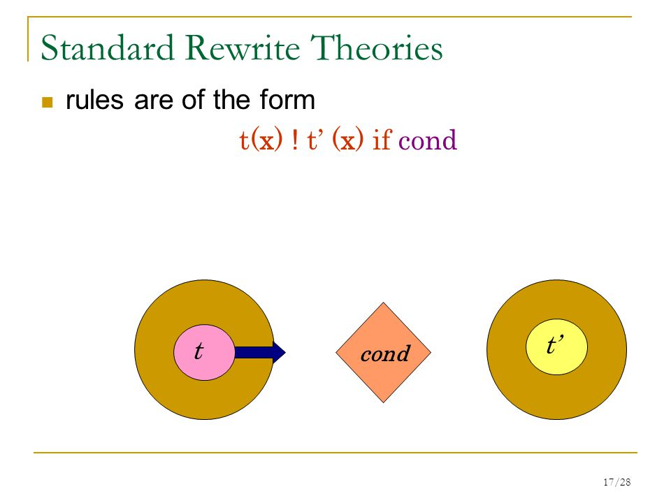 17/28 Standard Rewrite Theories rules are of the form t(x) ! t' (x) if cond t t' cond