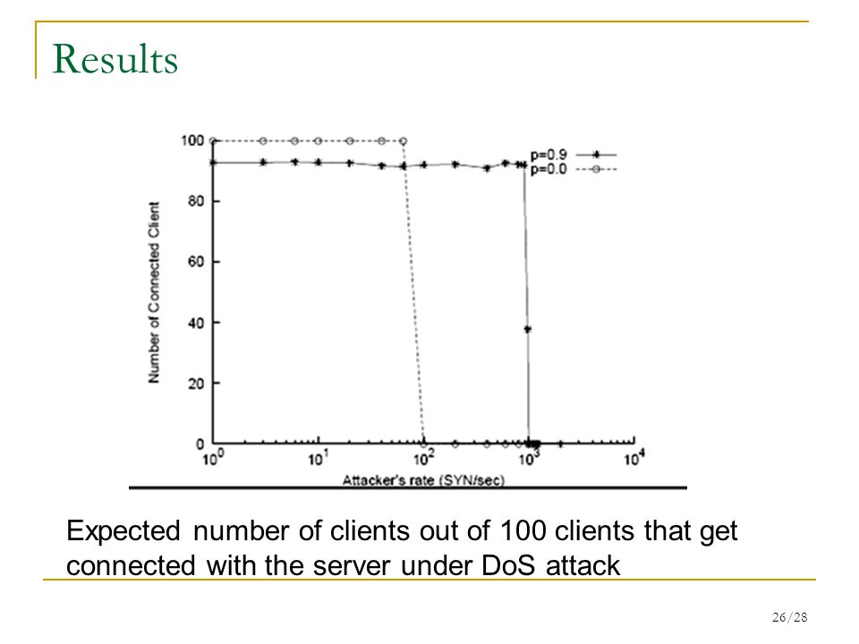 26/28 Results Expected number of clients out of 100 clients that get connected with the server under DoS attack