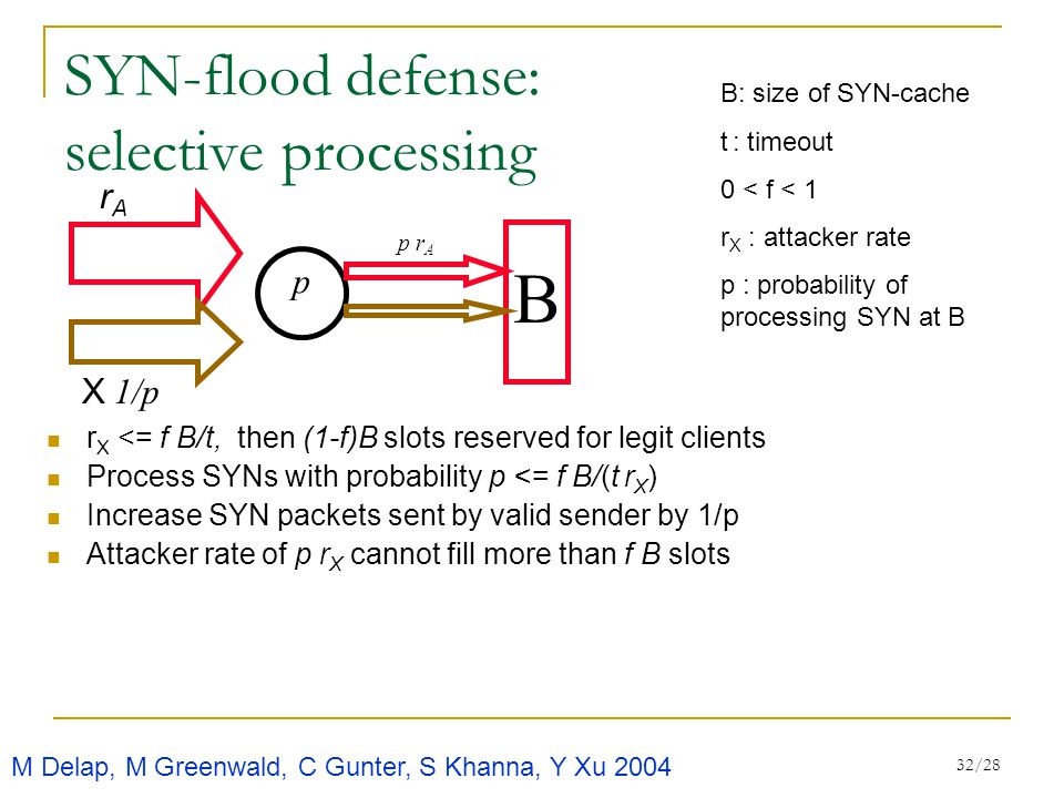 32/28 SYN-flood defense: selective processing r X <= f B/t, then (1-f)B slots reserved for legit clients Process SYNs with probability p <= f B/(t r X ) Increase SYN packets sent by valid sender by 1/p Attacker rate of p r X cannot fill more than f B slots B p p r A X 1/p rArA B: size of SYN-cache t : timeout 0 < f < 1 r X : attacker rate p : probability of processing SYN at B M Delap, M Greenwald, C Gunter, S Khanna, Y Xu 2004