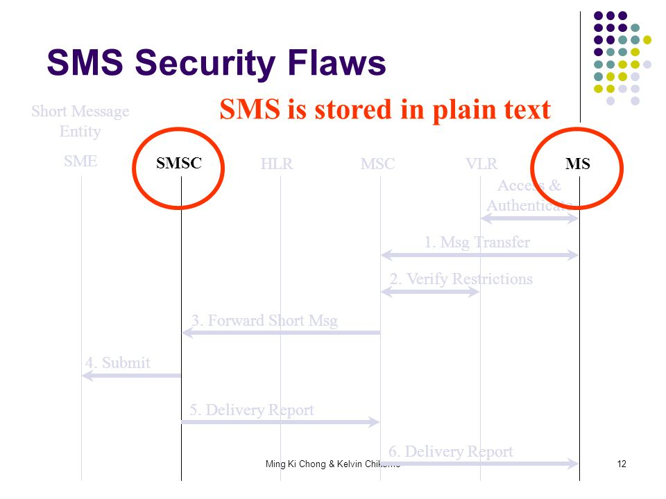 Ming Ki Chong & Kelvin Chikomo12 Short Message Entity SME SMSC HLRMSCVLRMS 4. Submit 1. Msg Transfer 3. Forward Short Msg Access & Authenticate 2. Ver