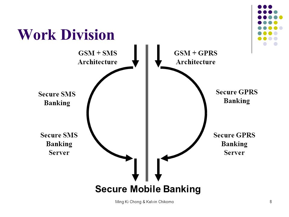 Ming Ki Chong & Kelvin Chikomo19 Overview GPRS architecture Data route Security implementations and shortfalls Bank implementations (WAP) Handshakes Authentication mechanisms (Pins Voice prints) Security shortfalls What I propose to do