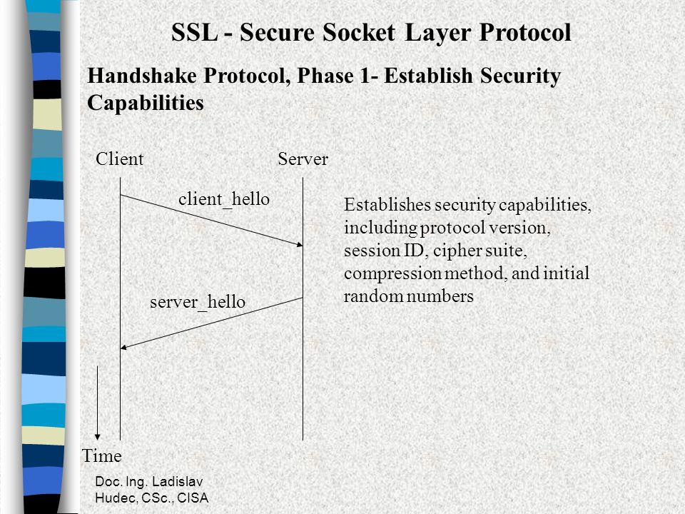 Doc. Ing. Ladislav Hudec, CSc., CISA SSL - Secure Socket Layer Protocol Handshake Protocol, Phase 1- Establish Security Capabilities server_hello clie