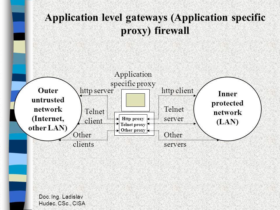Doc. Ing. Ladislav Hudec, CSc., CISA Application level gateways (Application specific proxy) firewall Outer untrusted network (Internet, other LAN) In