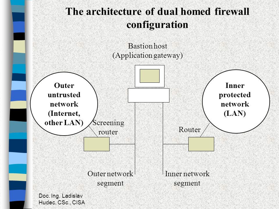 Doc. Ing. Ladislav Hudec, CSc., CISA The architecture of dual homed firewall configuration Bastion host (Application gateway) Outer untrusted network