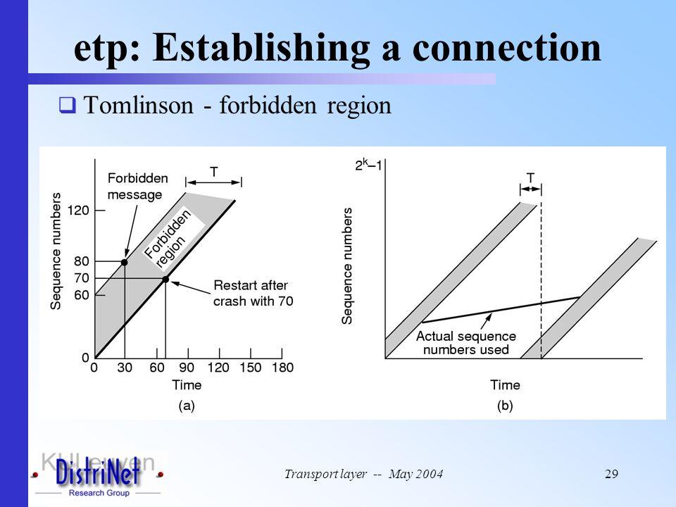Transport layer -- May 200429 etp: Establishing a connection  Tomlinson - forbidden region