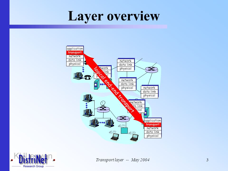 Transport layer -- May 20044 Layer overview Host 1 Network layer Application layer Transport entity Host 2 Network layer Application layer Transport entity TPDU Transport addresses Network addresses