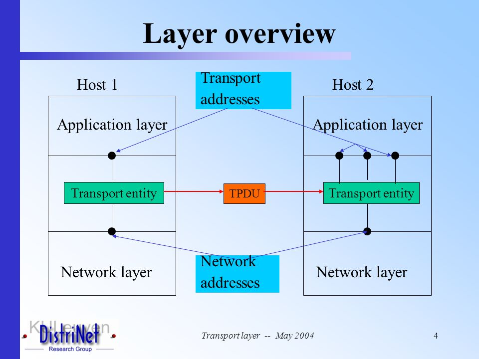 Transport layer -- May 20044 Layer overview Host 1 Network layer Application layer Transport entity Host 2 Network layer Application layer Transport e