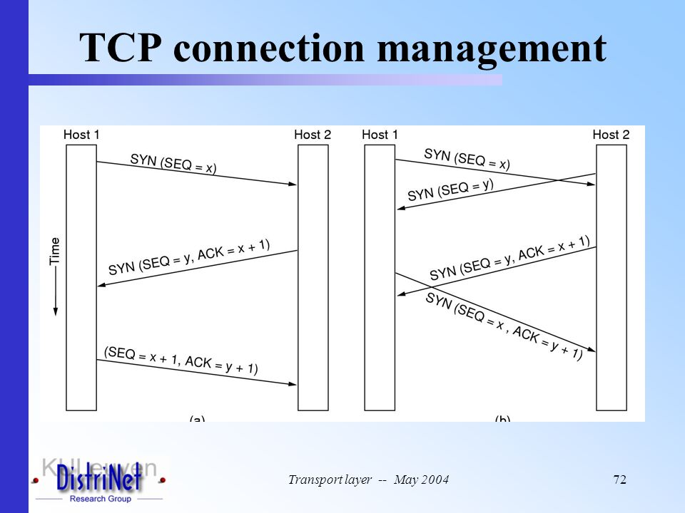 Transport layer -- May 200472 TCP connection management