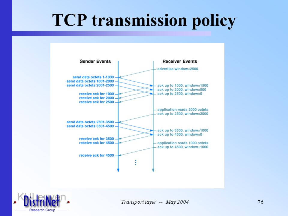 Transport layer -- May 200476 TCP transmission policy