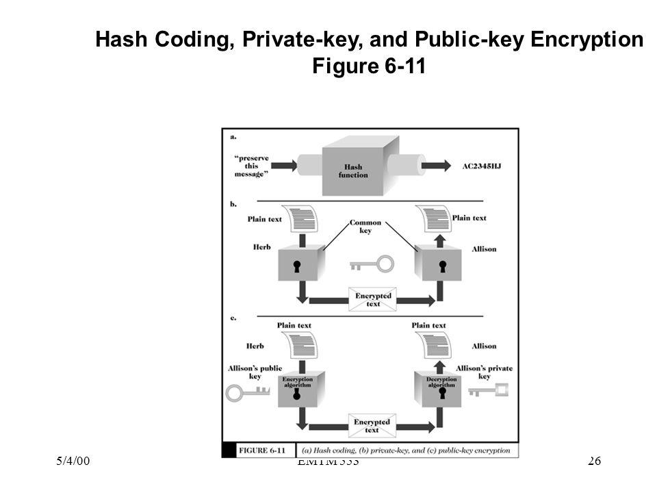 5/4/00EMTM 55326 Hash Coding, Private-key, and Public-key Encryption Figure 6-11