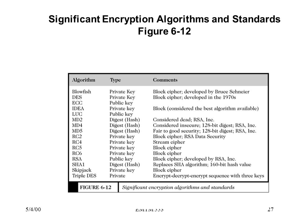 5/4/00EMTM 55327 Significant Encryption Algorithms and Standards Figure 6-12