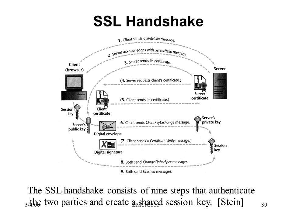 5/4/00EMTM 55330 SSL Handshake The SSL handshake consists of nine steps that authenticate the two parties and create a shared session key.