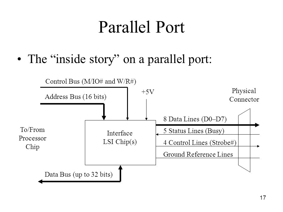 17 Parallel Port The inside story on a parallel port: Interface LSI Chip(s) Control Bus (M/IO# and W/R#) Address Bus (16 bits) 8 Data Lines (D0–D7) 5 Status Lines (Busy) 4 Control Lines (Strobe#) Data Bus (up to 32 bits) To/From Processor Chip Physical Connector Ground Reference Lines +5V