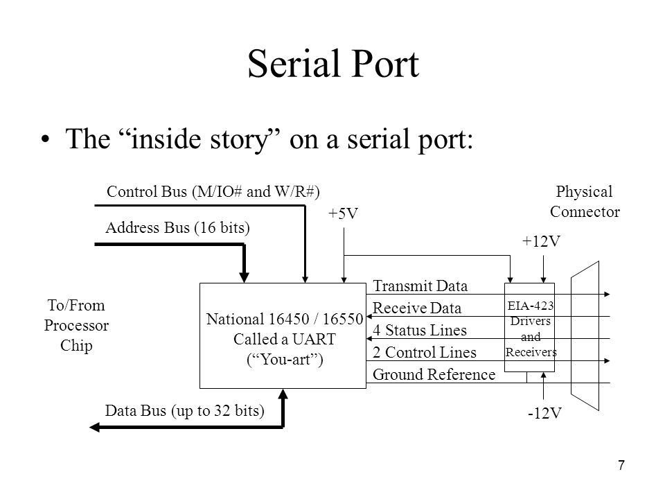 7 Serial Port The inside story on a serial port: National 16450 / 16550 Called a UART ( You-art ) Control Bus (M/IO# and W/R#) Address Bus (16 bits) Transmit Data 4 Status Lines 2 Control Lines Data Bus (up to 32 bits) To/From Processor Chip Physical Connector Ground Reference Receive Data EIA-423 Drivers and Receivers -12V +12V +5V