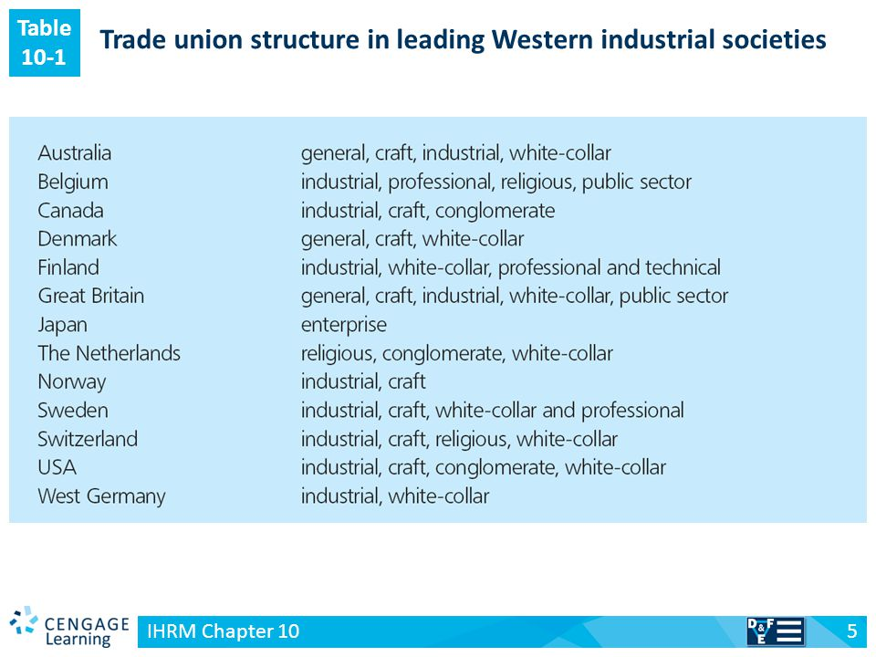 v Key issues in international industrial relations 6 IHRM Chapter 10 1.Industrial relations policies and practices of multinational firms 2.The degree of inter-subsidiary production integration 3.Nationality of ownership of the subsidiary 4.International HRM approach 5.MNE prior experience in industrial relations 6.Subsidiary characteristics 7.Characteristics of the home product market 8.Management attitudes towards unions