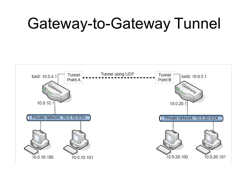 Gateway-to-Gateway Tunnel