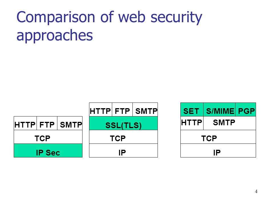 Approaches Web security approaches IP Security: it is transparent to end users and applications.