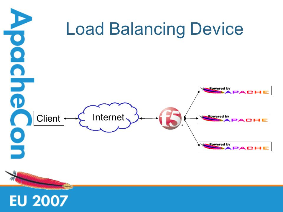 Load Balancing Device Client Internet