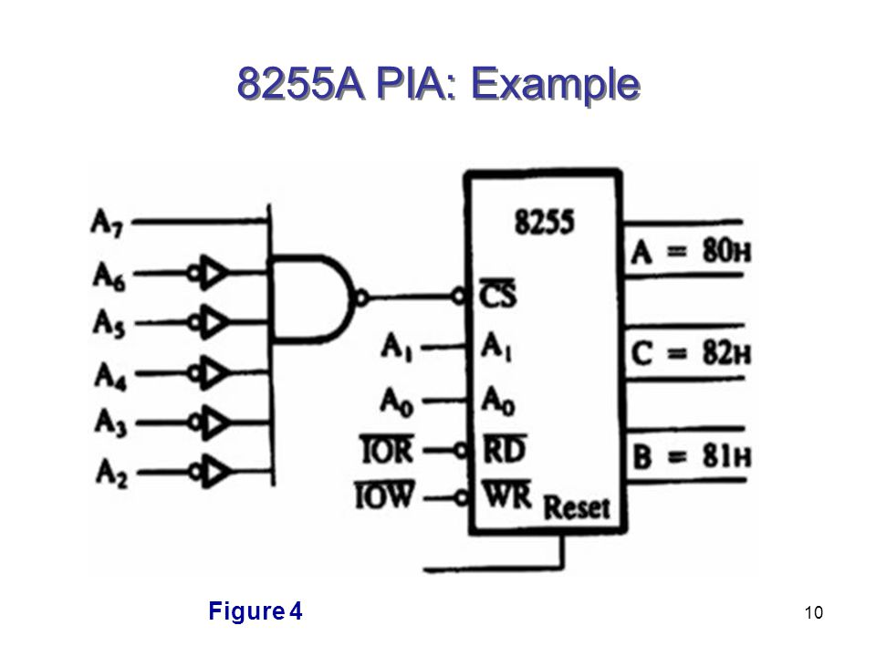 10 8255A PIA: Example Figure 4